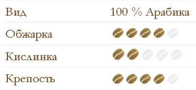 состав и вкус зерновой кофе Dallmayr Сrema Prodomo.png